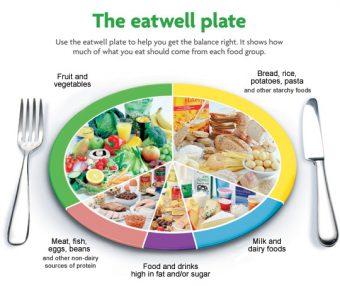 balanced-diet-eatwell-plate